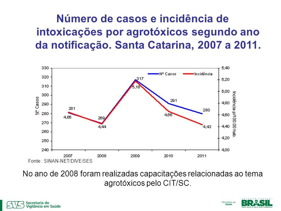 Fonte : SINAN-NET/DIVE/SES Número de casos e incidência de intoxicações por agrotóxicos segundo ano da notificação. Santa Catarina, 2007 a 2011. No an