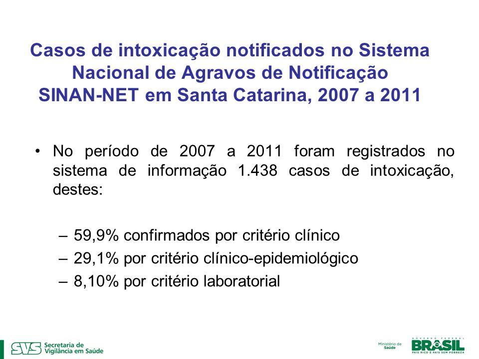 Casos de intoxicação notificados no Sistema Nacional de Agravos de Notificação SINAN-NET em Santa Catarina, 2007 a 2011 No período de 2007 a 2011 fora