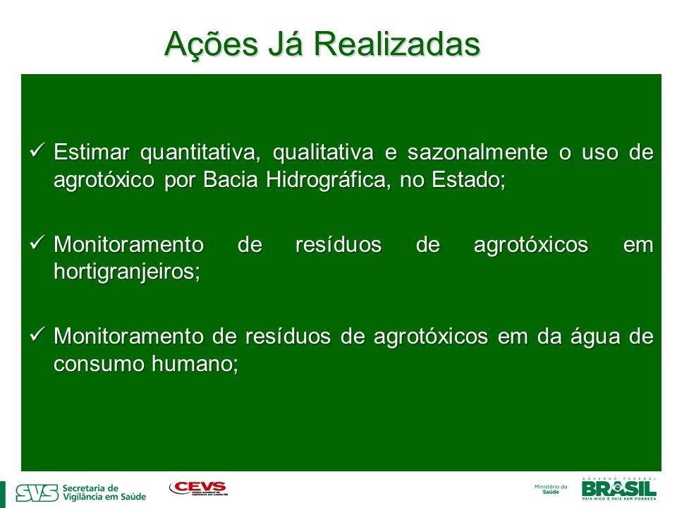 Ações Já Realizadas Estimar quantitativa, qualitativa e sazonalmente o uso de agrotóxico por Bacia Hidrográfica, no Estado; Estimar quantitativa, qual