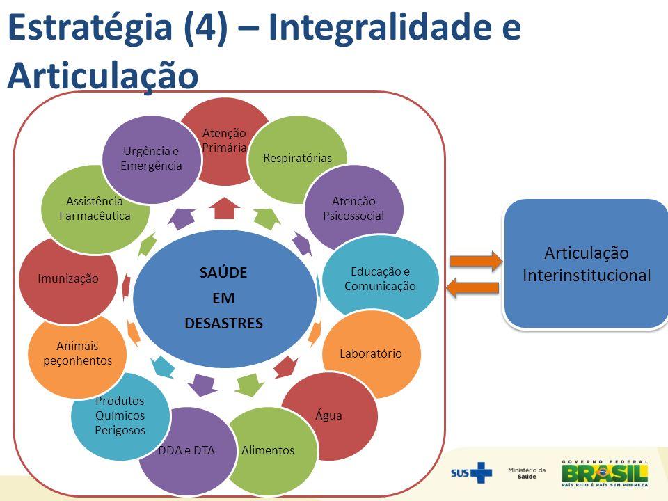 Estratégia (4) – Integralidade e Articulação Articulação Interinstitucional