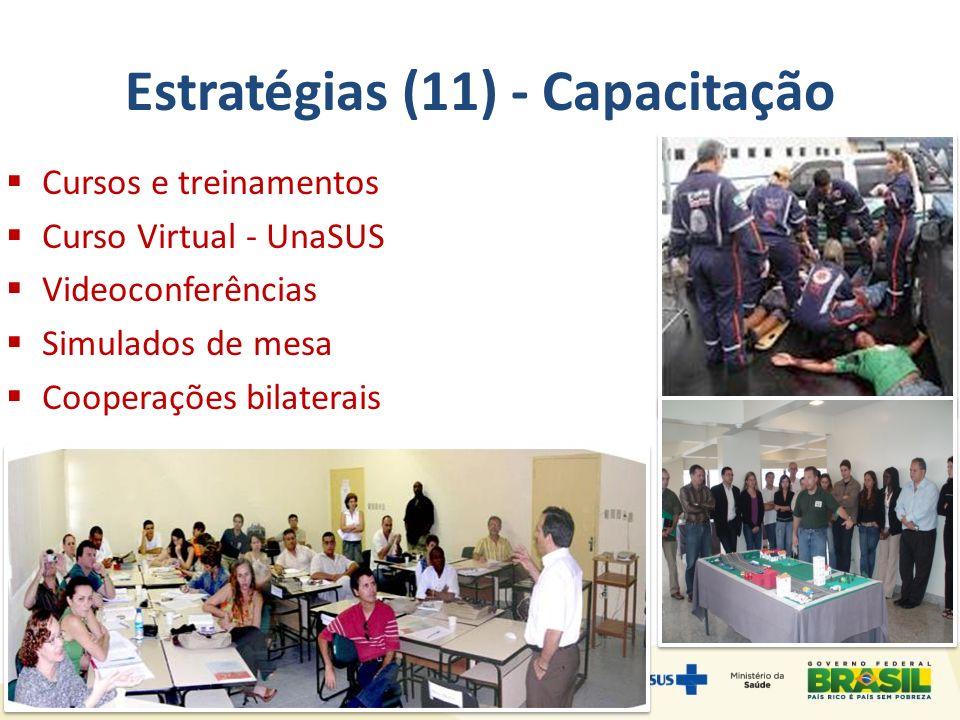 Estratégias (11) - Capacitação Cursos e treinamentos Curso Virtual - UnaSUS Videoconferências Simulados de mesa Cooperações bilaterais