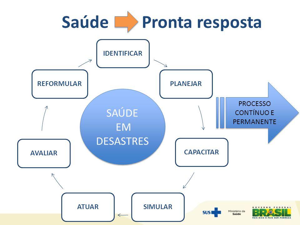Saúde Pronta resposta SAÚDE EM DESASTRES SAÚDE EM DESASTRES PROCESSO CONTÍNUO E PERMANENTE
