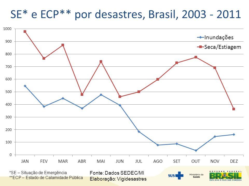 SE* e ECP** por desastres, Brasil, 2003 - 2011 Fonte: Dados SEDEC/MI Elaboração: Vigidesastres *SE – Situação de Emergência **ECP – Estado de Calamidade Pública