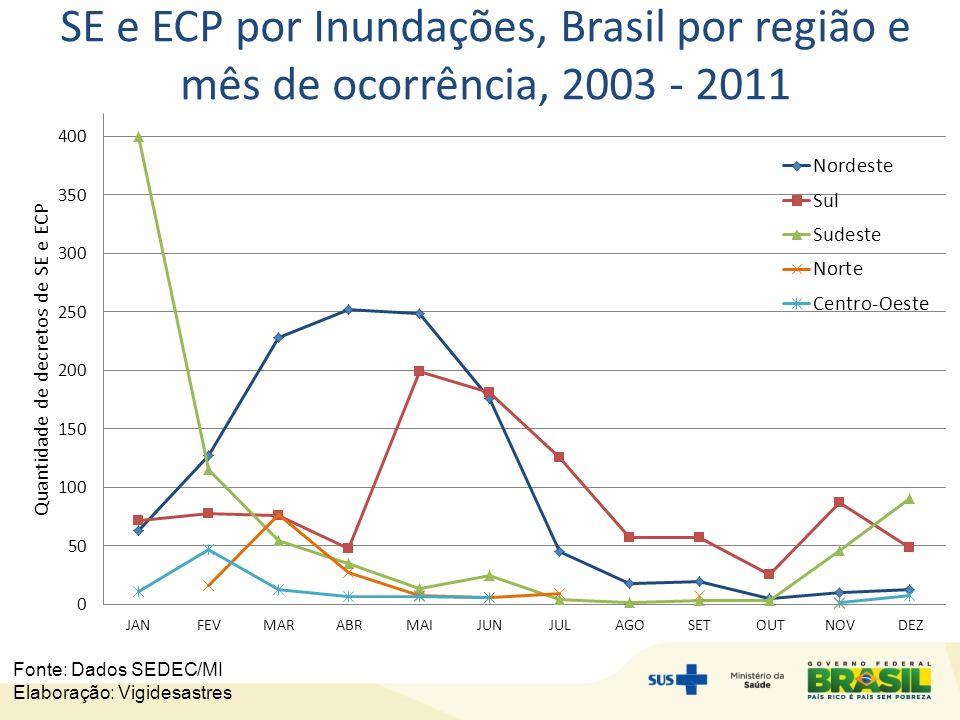 SE e ECP por Inundações, Brasil por região e mês de ocorrência, 2003 - 2011 Fonte: Dados SEDEC/MI Elaboração: Vigidesastres