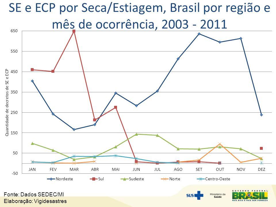 SE e ECP por Seca/Estiagem, Brasil por região e mês de ocorrência, 2003 - 2011 Fonte: Dados SEDEC/MI Elaboração: Vigidesastres