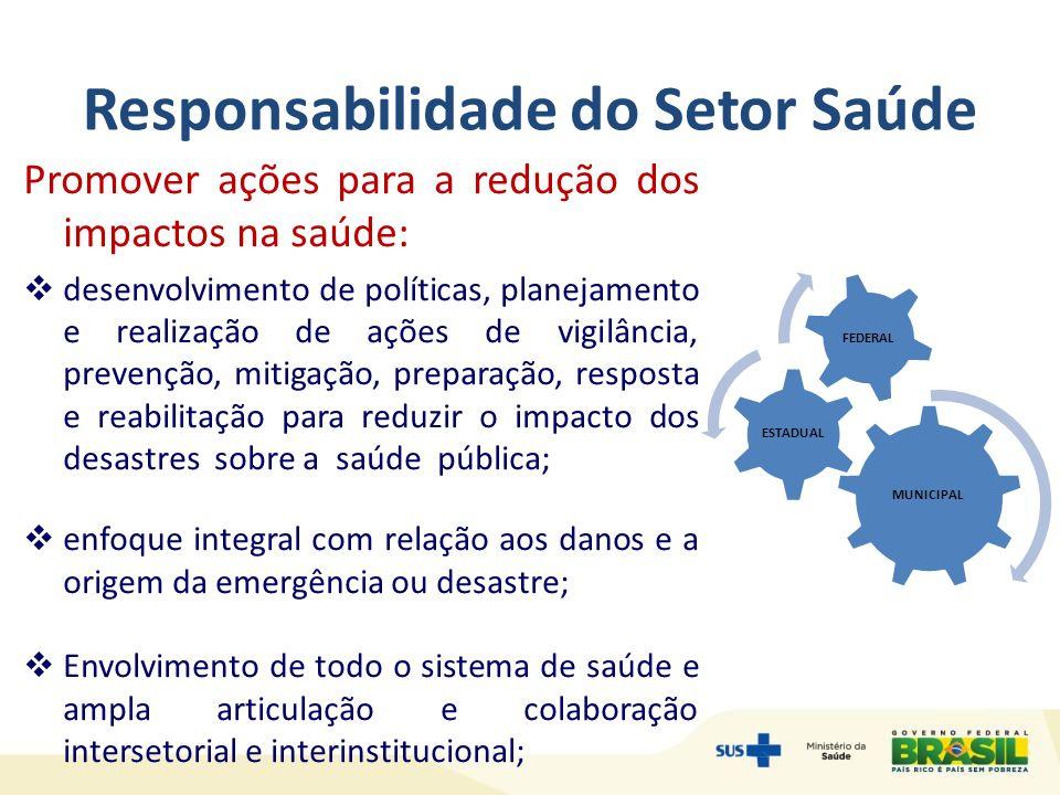 Linhas de Atuação Atuação pautada na PREVENÇÃO; Organização de PRONTA RESPOSTA Definição de PROTOCOLOS de atuação ORIENTAÇÃO/EDUCAÇÃO em saúde Análise e COMUNICAÇÃO DE RISCO; MEDICAMENTOS E INSUMOS estratégicos; ANÁLISE DE SITUAÇÃO EM SAÚDE, incluindo mapeamento; ASSESSORIA TÉCNICA aos estados e municípios; CAPACITAÇÃO E TREINAMENTO; COOPERAÇÃO INTERNACIONAL; ASSISTÊNCIA HUMANITÁRIA Internacional; Apoio a ESTUDOS E PESQUISAS sobre desastres