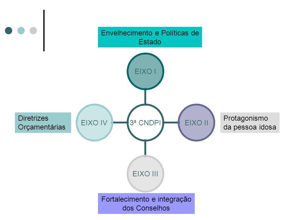 Passo a Passo da 3ª CNDPI EIXO I - ENVELHECIMENTO E POLÍTICAS DE ESTADO: PACTUAR CAMINHOS INTERSETORIAIS A proposta é pensar a pessoa idosa como cidadão de direitos que precisam ser respeitados e conquistados pela sociedade brasileira.
