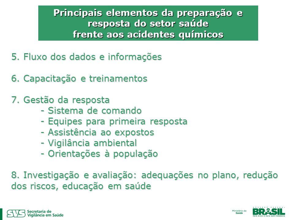 Principais elementos da preparação e resposta do setor saúde frente aos acidentes químicos 5. Fluxo dos dados e informações 6. Capacitação e treinamen