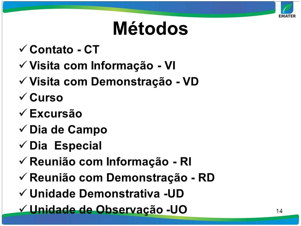Métodos Contato - CT Visita com Informação - VI Visita com Demonstração - VD Curso Excursão Dia de Campo Dia Especial Reunião com Informação - RI Reun