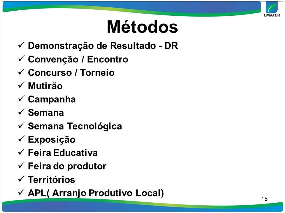 Métodos Demonstração de Resultado - DR Convenção / Encontro Concurso / Torneio Mutirão Campanha Semana Semana Tecnológica Exposição Feira Educativa Fe