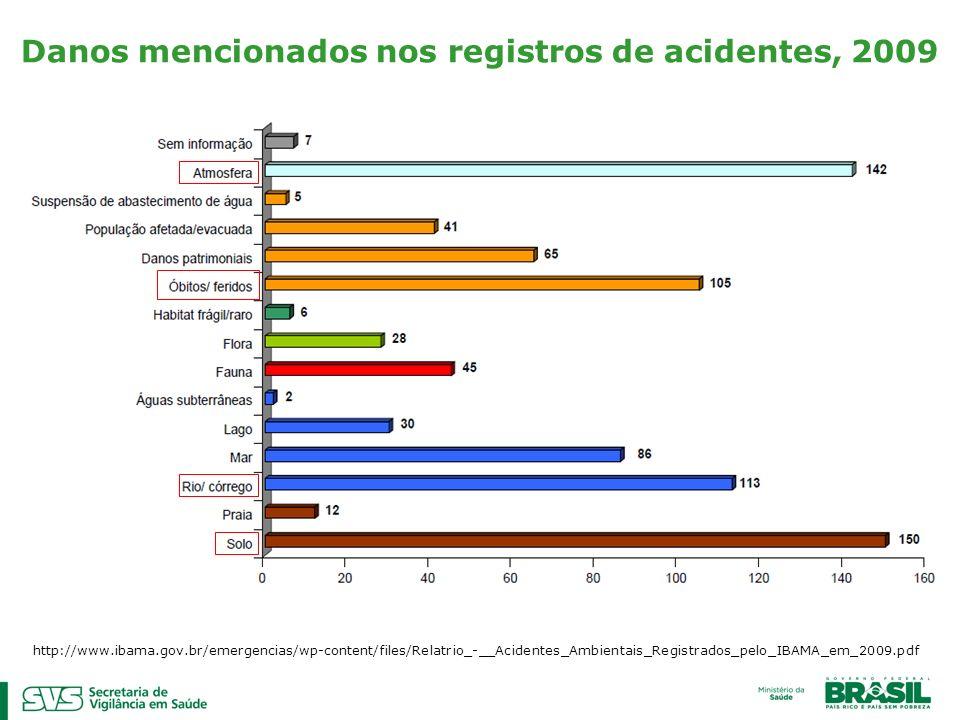 Danos mencionados nos registros de acidentes, 2009 http://www.ibama.gov.br/emergencias/wp-content/files/Relatrio_-__Acidentes_Ambientais_Registrados_p