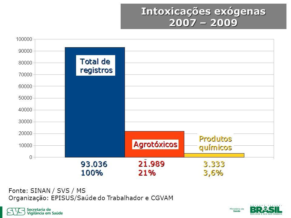 Intoxicações exógenas 2007 – 2009 Fonte: SINAN / SVS / MS Organização: EPISUS/Saúde do Trabalhador e CGVAM