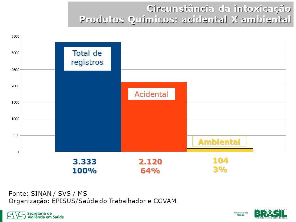 Circunstância da intoxicação Produtos Químicos: acidental X ambiental Fonte: SINAN / SVS / MS Organização: EPISUS/Saúde do Trabalhador e CGVAM Total d