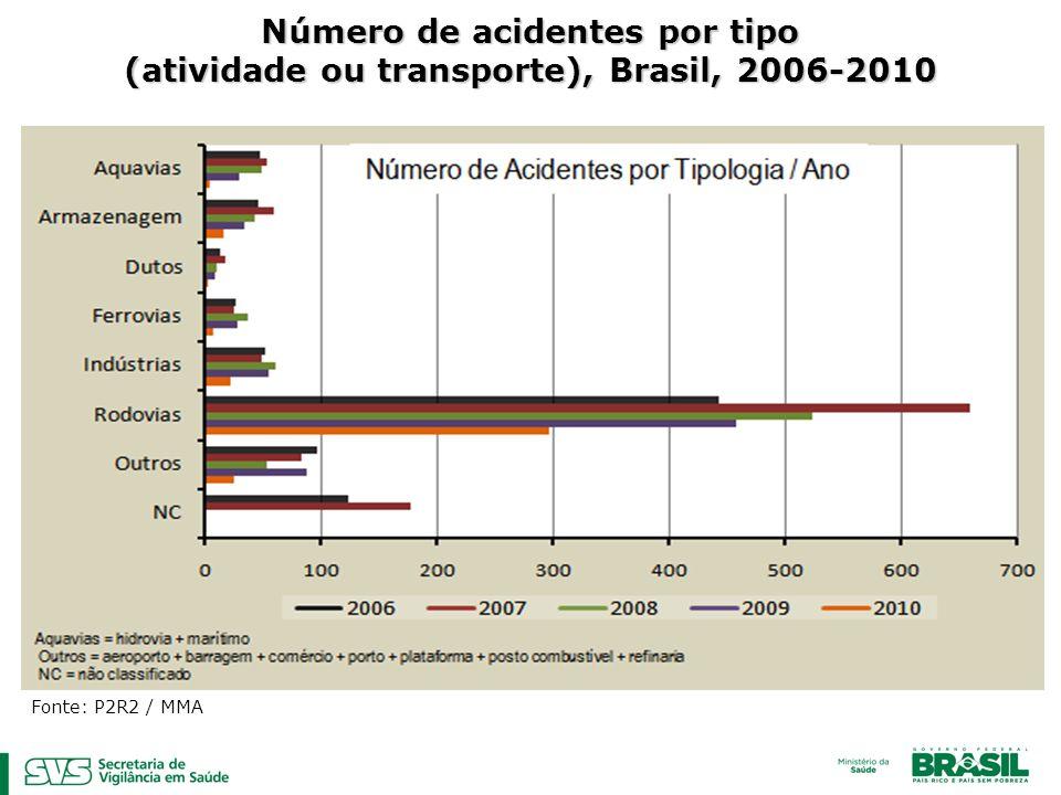 Número de acidentes por tipo (atividade ou transporte), Brasil, 2006-2010 Fonte: P2R2 / MMA
