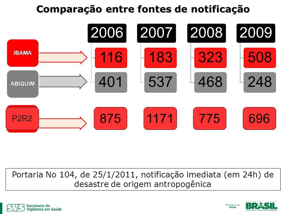 Comparação entre fontes de notificação P2R2 8751171775696 Portaria No 104, de 25/1/2011, notificação imediata (em 24h) de desastre de origem antropogê