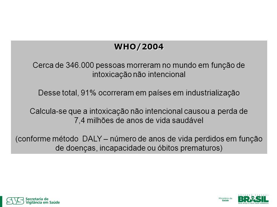 WHO/2004 Cerca de 346.000 pessoas morreram no mundo em função de intoxicação não intencional Desse total, 91% ocorreram em países em industrialização