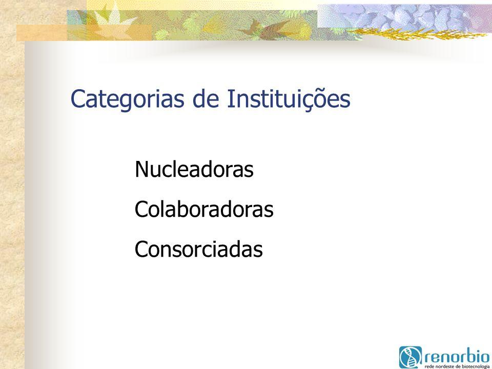 Categorias de Instituições Nucleadoras Colaboradoras Consorciadas