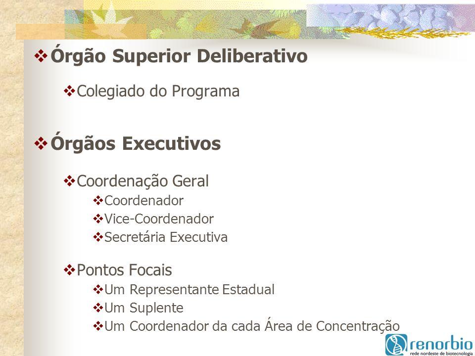 Órgão Superior Deliberativo Colegiado do Programa Órgãos Executivos Coordenação Geral Coordenador Vice-Coordenador Secretária Executiva Pontos Focais