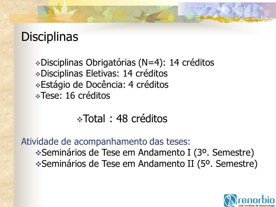 Disciplinas Disciplinas Obrigatórias (N=4): 14 créditos Disciplinas Eletivas: 14 créditos Estágio de Docência: 4 créditos Tese: 16 créditos Total : 48