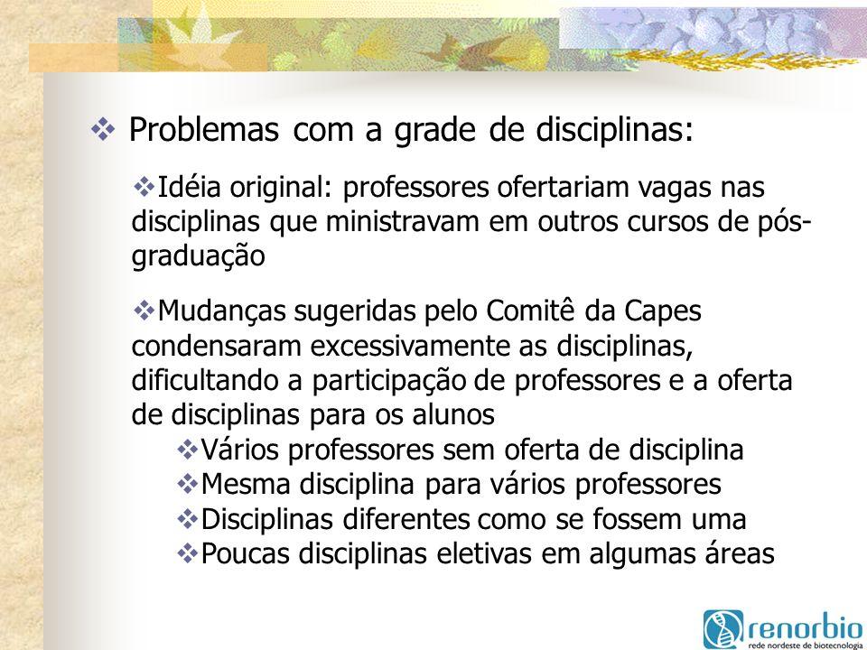Problemas com a grade de disciplinas: Idéia original: professores ofertariam vagas nas disciplinas que ministravam em outros cursos de pós- graduação