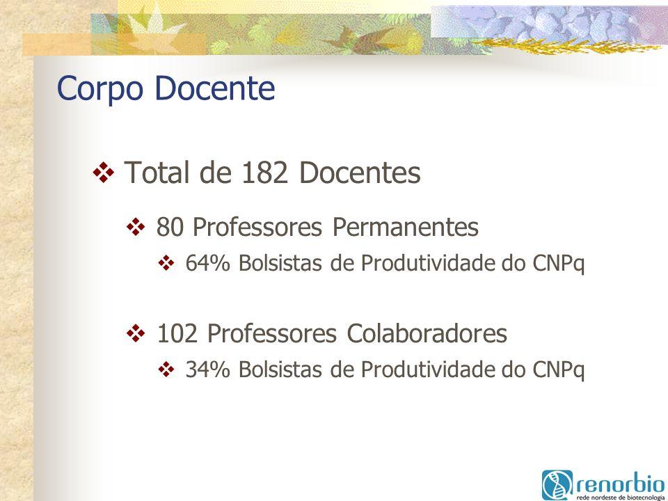 Corpo Docente Total de 182 Docentes 80 Professores Permanentes 64% Bolsistas de Produtividade do CNPq 102 Professores Colaboradores 34% Bolsistas de P