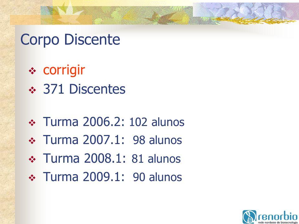 Corpo Discente corrigir 371 Discentes Turma 2006.2: 102 alunos Turma 2007.1: 98 alunos Turma 2008.1: 81 alunos Turma 2009.1: 90 alunos