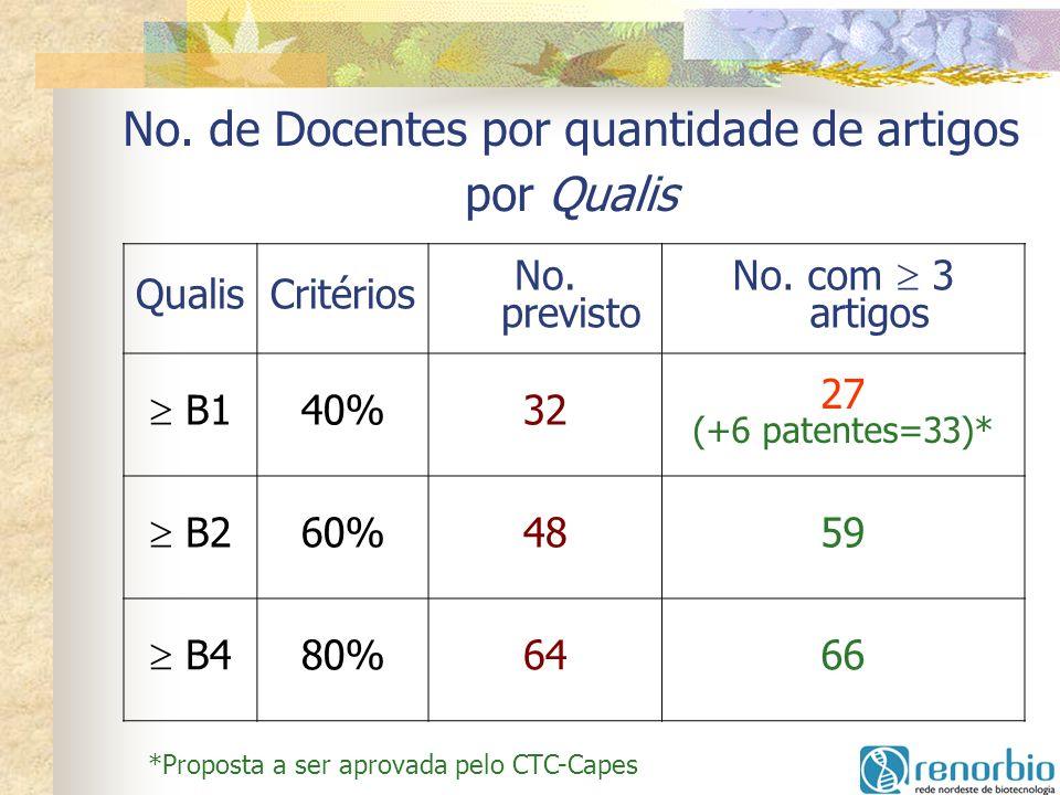 No. de Docentes por quantidade de artigos por Qualis QualisCritérios No. previsto No. com 3 artigos B1 40%32 27 (+6 patentes=33)* B2 60%4859 B4 80%646