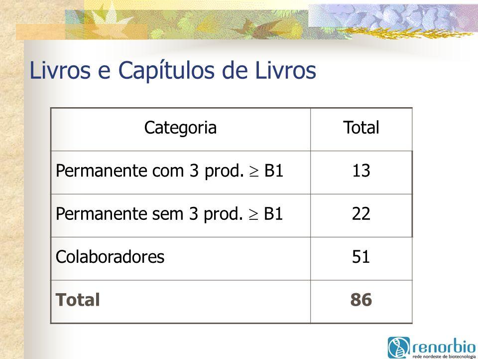 Livros e Capítulos de Livros CategoriaTotal Permanente com 3 prod. B1 13 Permanente sem 3 prod. B1 22 Colaboradores51 Total86