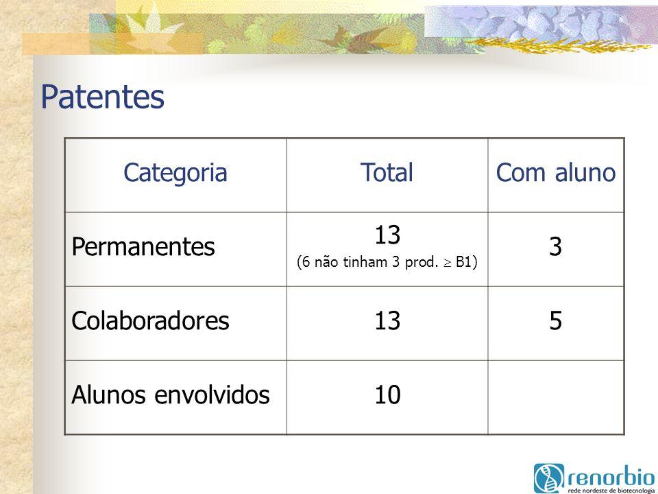 Patentes CategoriaTotalCom aluno Permanentes 13 (6 não tinham 3 prod. B1) 3 Colaboradores135 Alunos envolvidos10