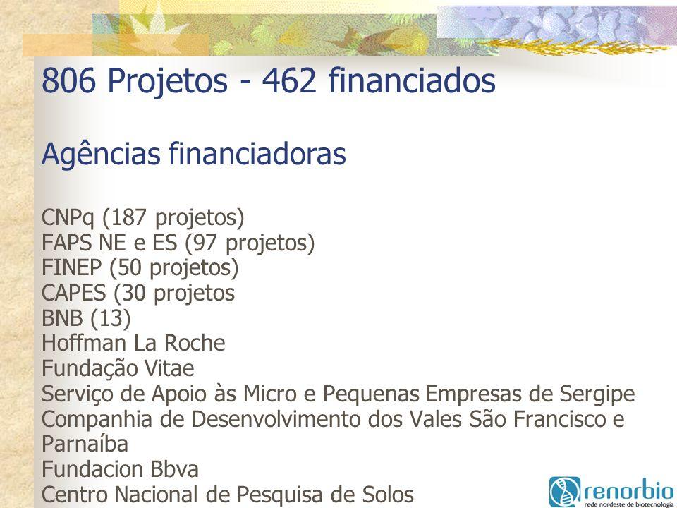 806 Projetos - 462 financiados Agências financiadoras CNPq (187 projetos) FAPS NE e ES (97 projetos) FINEP (50 projetos) CAPES (30 projetos BNB (13) H