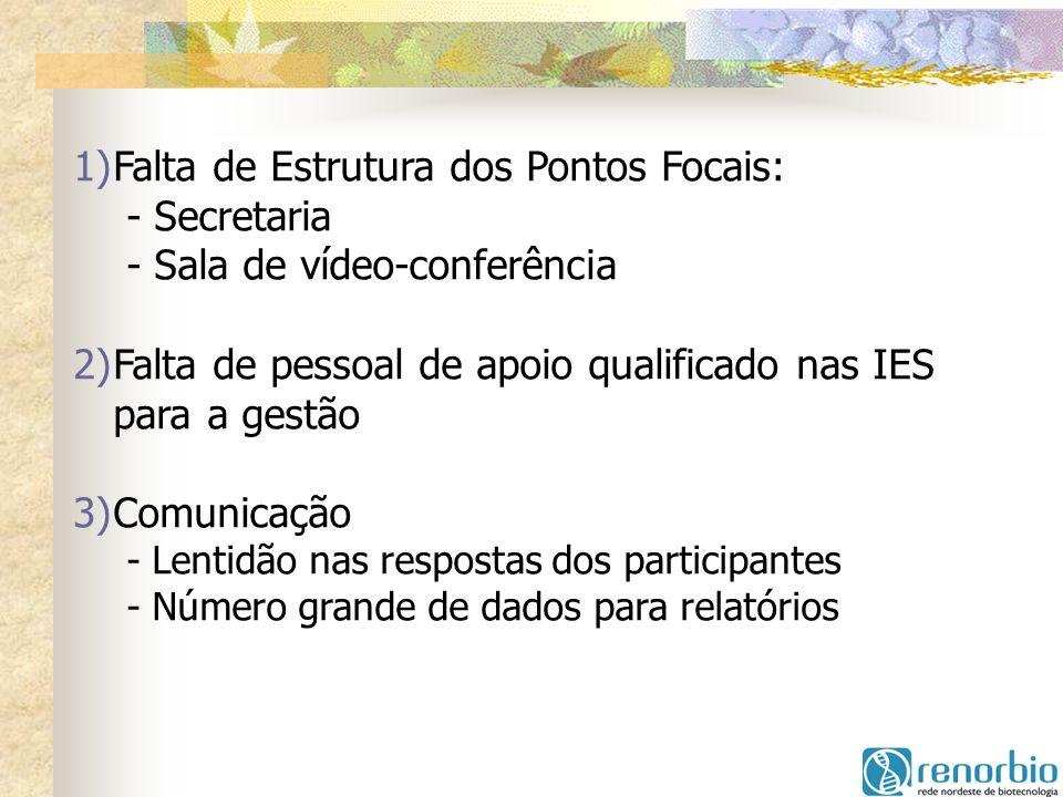 1)Falta de Estrutura dos Pontos Focais: - Secretaria - Sala de vídeo-conferência 2)Falta de pessoal de apoio qualificado nas IES para a gestão 3)Comun