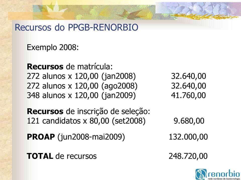 Recursos do PPGB-RENORBIO Exemplo 2008: Recursos de matrícula: 272 alunos x 120,00 (jan2008) 32.640,00 272 alunos x 120,00 (ago2008) 32.640,00 348 alu