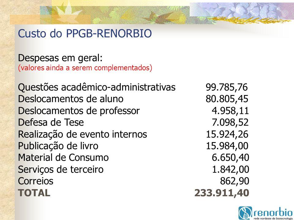 Custo do PPGB-RENORBIO Despesas em geral: (valores ainda a serem complementados) Questões acadêmico-administrativas99.785,76 Deslocamentos de aluno80.