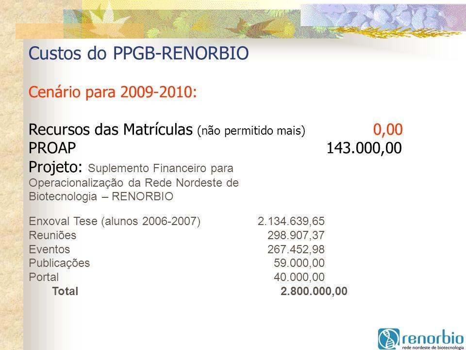 Custos do PPGB-RENORBIO Cenário para 2009-2010: Recursos das Matrículas (não permitido mais) 0,00 PROAP 143.000,00 Projeto: Suplemento Financeiro para