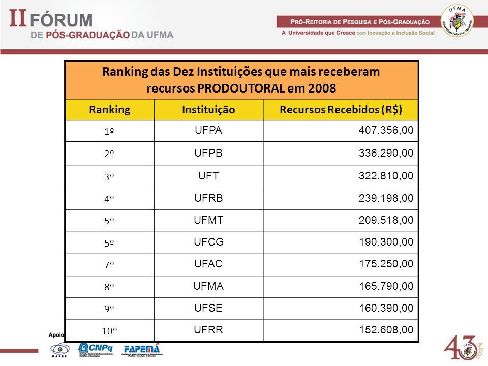 Ranking das Dez Instituições que mais receberam recursos PRODOUTORAL em 2008 RankingInstituiçãoRecursos Recebidos (R$) 1º UFPA 407.356,00 2º UFPB 336.290,00 3º UFT 322.810,00 4º UFRB 239.198,00 5º UFMT 209.518,00 5º UFCG 190.300,00 7º UFAC 175.250,00 8º UFMA 165.790,00 9º UFSE 160.390,00 10º UFRR 152.608,00