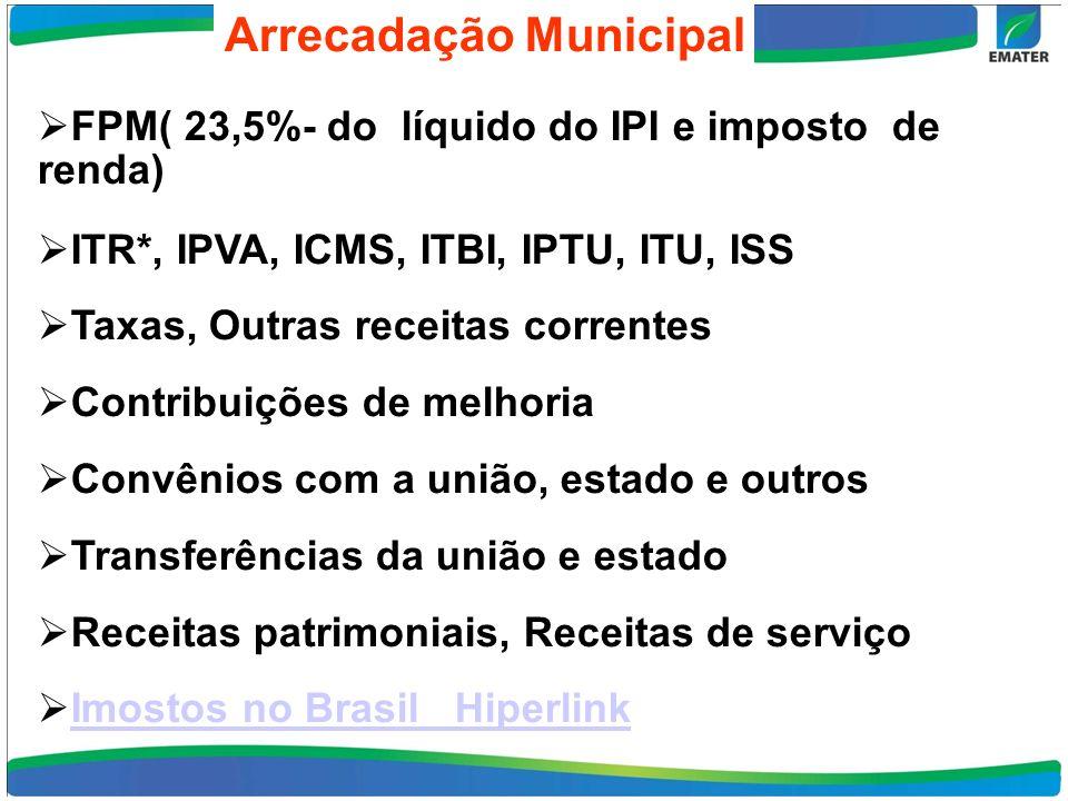 FPM( 23,5%- do líquido do IPI e imposto de renda) FPM( 23,5%- do líquido do IPI e imposto de renda) ITR*, IPVA, ICMS, ITBI, IPTU, ITU, ISS Taxas, Outras receitas correntes Contribuições de melhoria Convênios com a união, estado e outros Transferências da união e estado Receitas patrimoniais, Receitas de serviço Imostos no Brasil_ Hiperlink Arrecadação Municipal