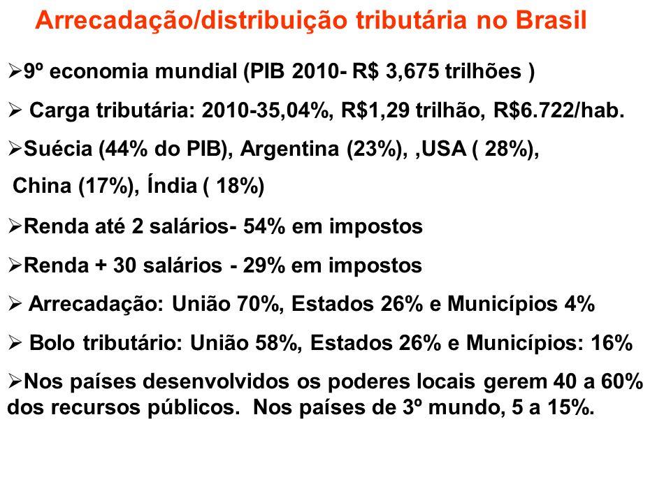 9º economia mundial (PIB 2010- R$ 3,675 trilhões ) Carga tributária: 2010-35,04%, R$1,29 trilhão, R$6.722/hab.