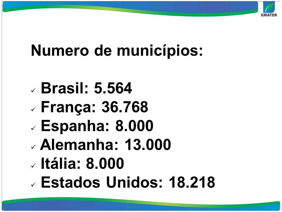 Numero de municípios: Brasil: 5.564 França: 36.768 Espanha: 8.000 Alemanha: 13.000 Itália: 8.000 Estados Unidos: 18.218