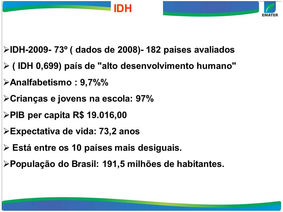 IDH IDH-2009- 73º ( dados de 2008)- 182 paises avaliados ( IDH 0,699) país de alto desenvolvimento humano Analfabetismo : 9,7% Crianças e jovens na escola: 97% PIB per capita R$ 19.016,00 Expectativa de vida: 73,2 anos Está entre os 10 países mais desiguais.