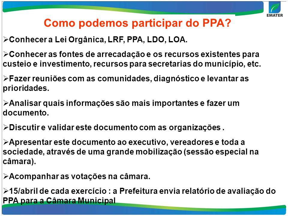 Como podemos participar do PPA. Conhecer a Lei Orgânica, LRF, PPA, LDO, LOA.