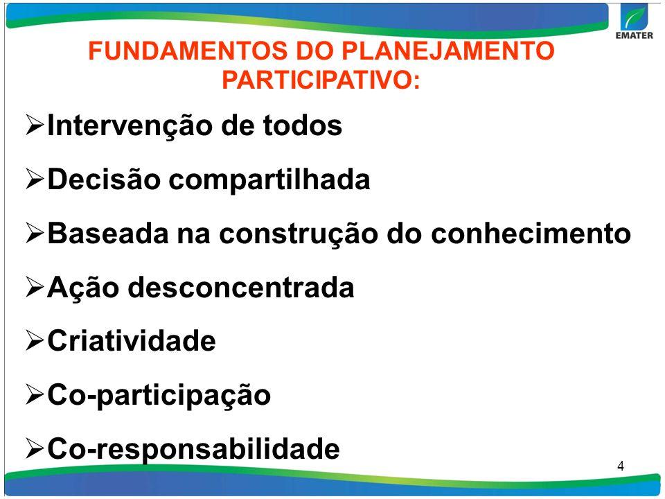 4 FUNDAMENTOS DO PLANEJAMENTO PARTICIPATIVO: Intervenção de todos Decisão compartilhada Baseada na construção do conhecimento Ação desconcentrada Criatividade Co-participação Co-responsabilidade