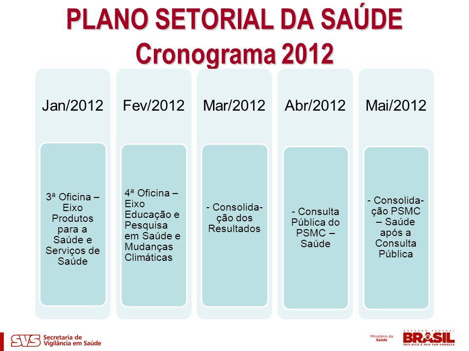 PLANO SETORIAL DA SAÚDE Cronograma 2012