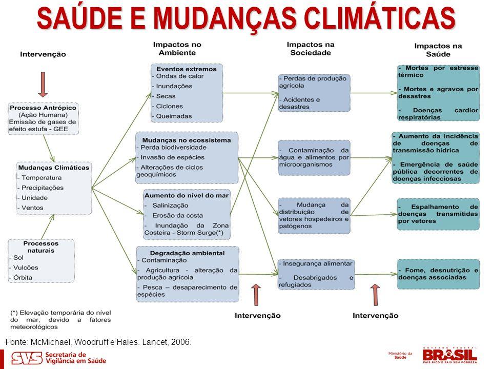 SAÚDE E MUDANÇAS CLIMÁTICAS Fonte: McMichael, Woodruff e Hales. Lancet, 2006.