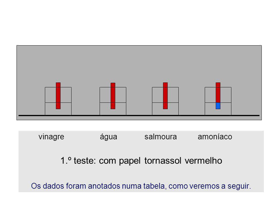 vinagre água salmoura amoníaco 1.º teste: com papel tornassol vermelho Os dados foram anotados numa tabela, como veremos a seguir.