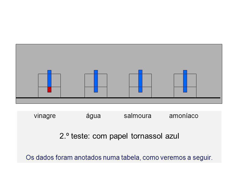 vinagre água salmoura amoníaco 2.º teste: com papel tornassol azul Os dados foram anotados numa tabela, como veremos a seguir.