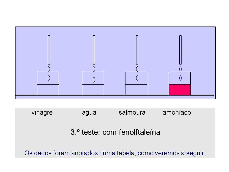 vinagre água salmoura amoníaco 3.º teste: com fenolftaleína Os dados foram anotados numa tabela, como veremos a seguir.