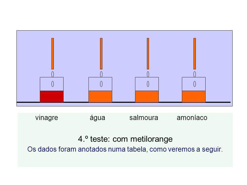 vinagre água salmoura amoníaco 4.º teste: com metilorange Os dados foram anotados numa tabela, como veremos a seguir.