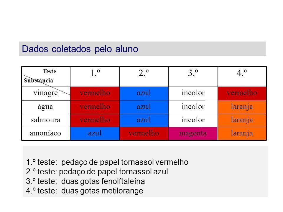 1.º teste: pedaço de papel tornassol vermelho 2.º teste: pedaço de papel tornassol azul 3.º teste: duas gotas fenolftaleína 4.º teste: duas gotas meti
