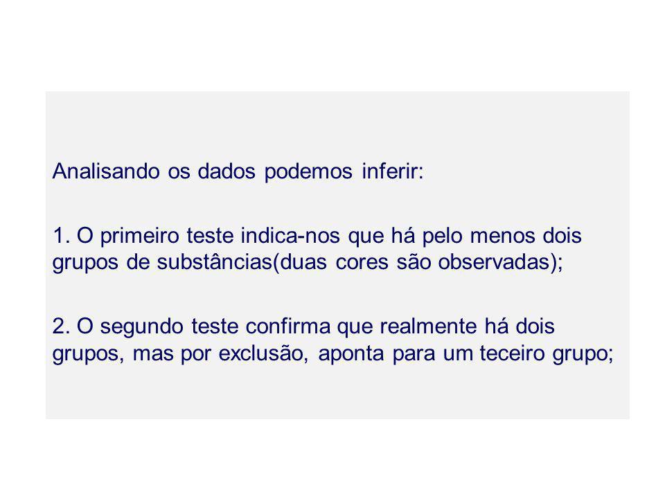 Analisando os dados podemos inferir: 1. O primeiro teste indica-nos que há pelo menos dois grupos de substâncias(duas cores são observadas); 2. O segu