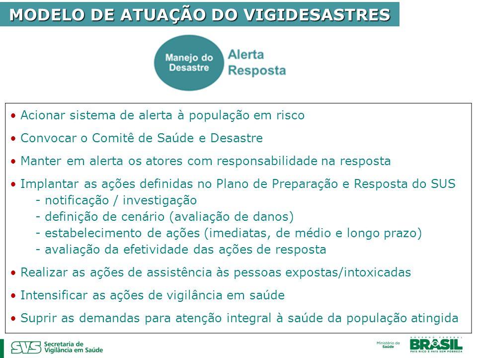 MODELO DE ATUAÇÃO DO VIGIDESASTRES Acionar sistema de alerta à população em risco Convocar o Comitê de Saúde e Desastre Manter em alerta os atores com